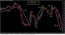 Strategi Trading Forex Agar Menghasilkan Profit